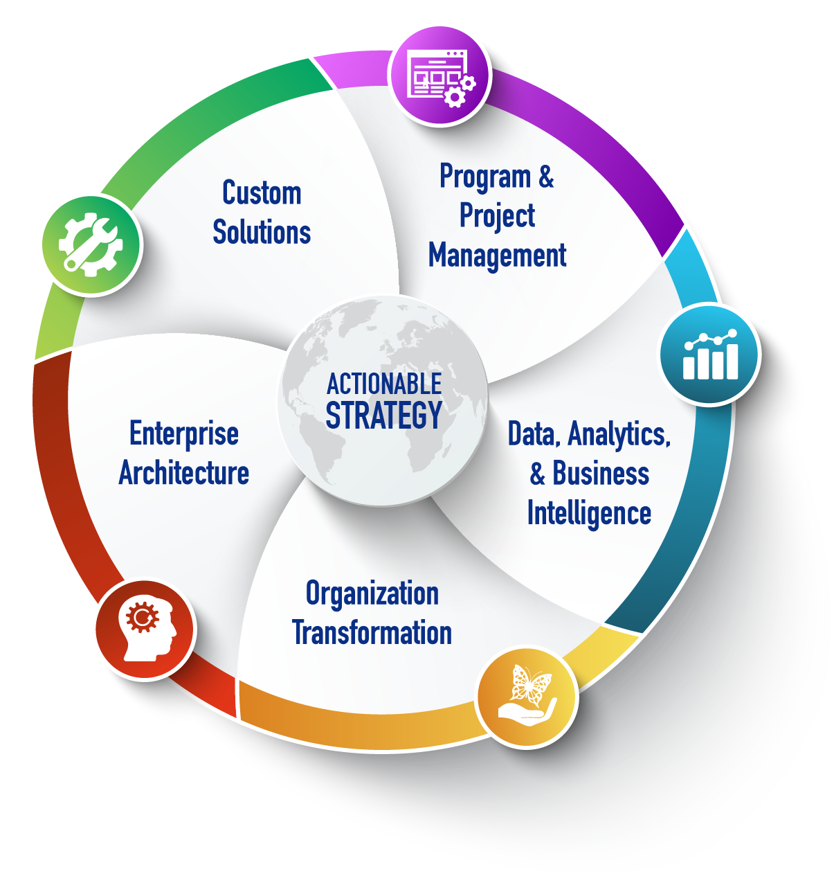 Actionable Strategy